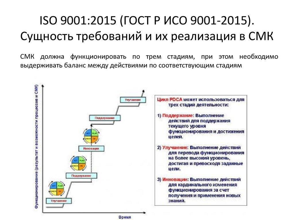 Гост Р ИСО 9001 2015 в Лесосибирске
