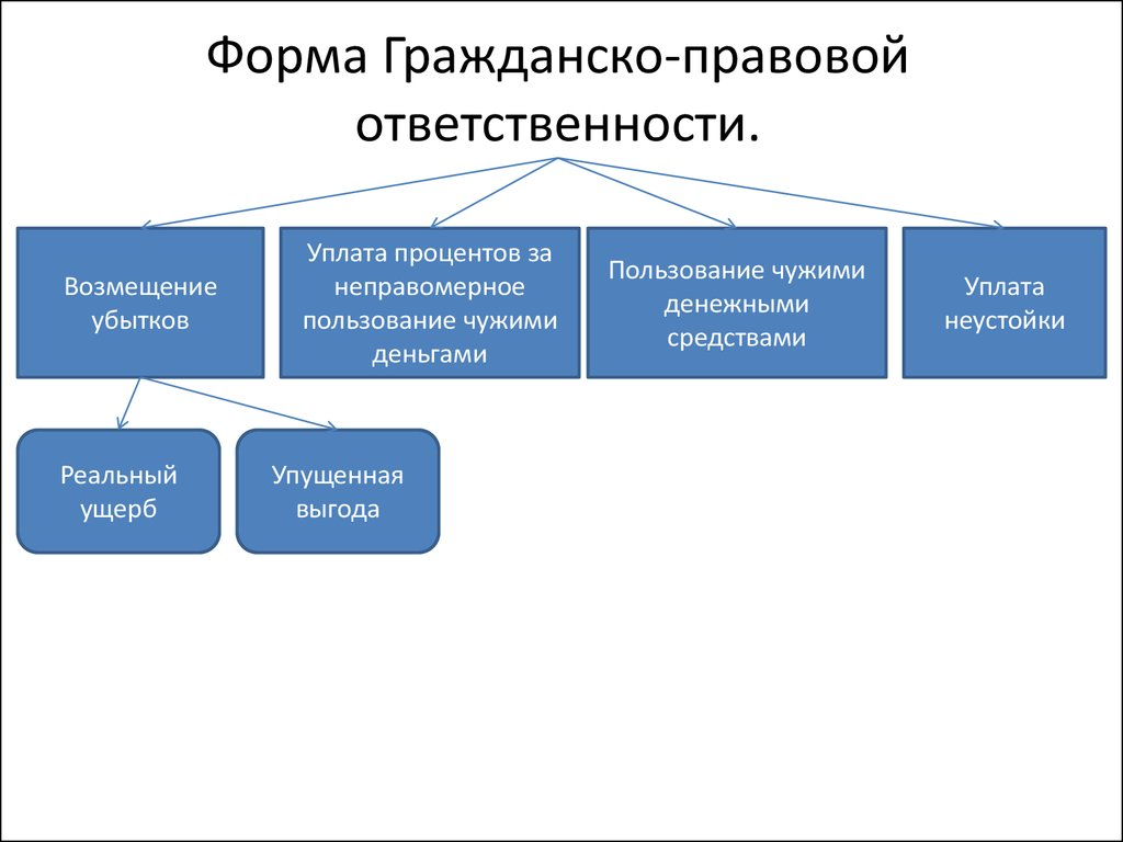 Форма Договора на Выполнение Научно Исследовательских Работ
