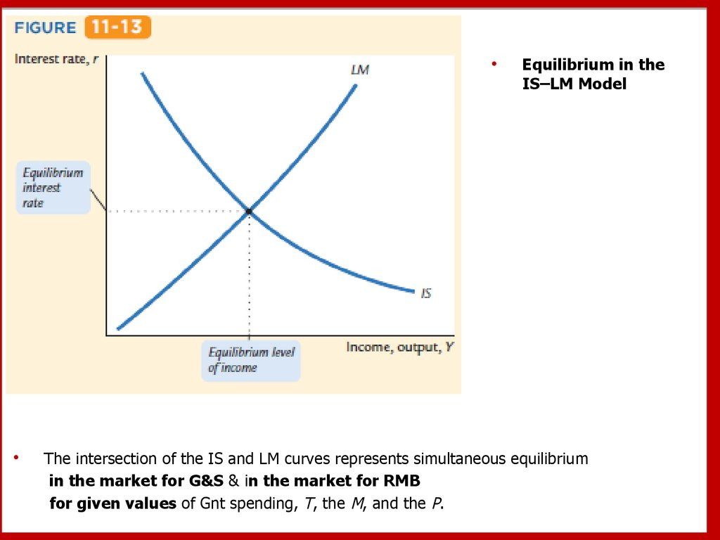 Aggregate Demand I  Building The Is U2013lm Model