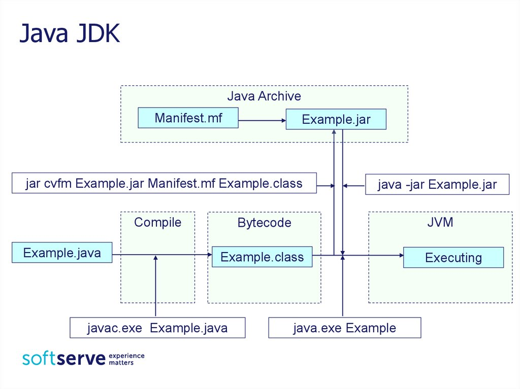 what is the entry point for any java application