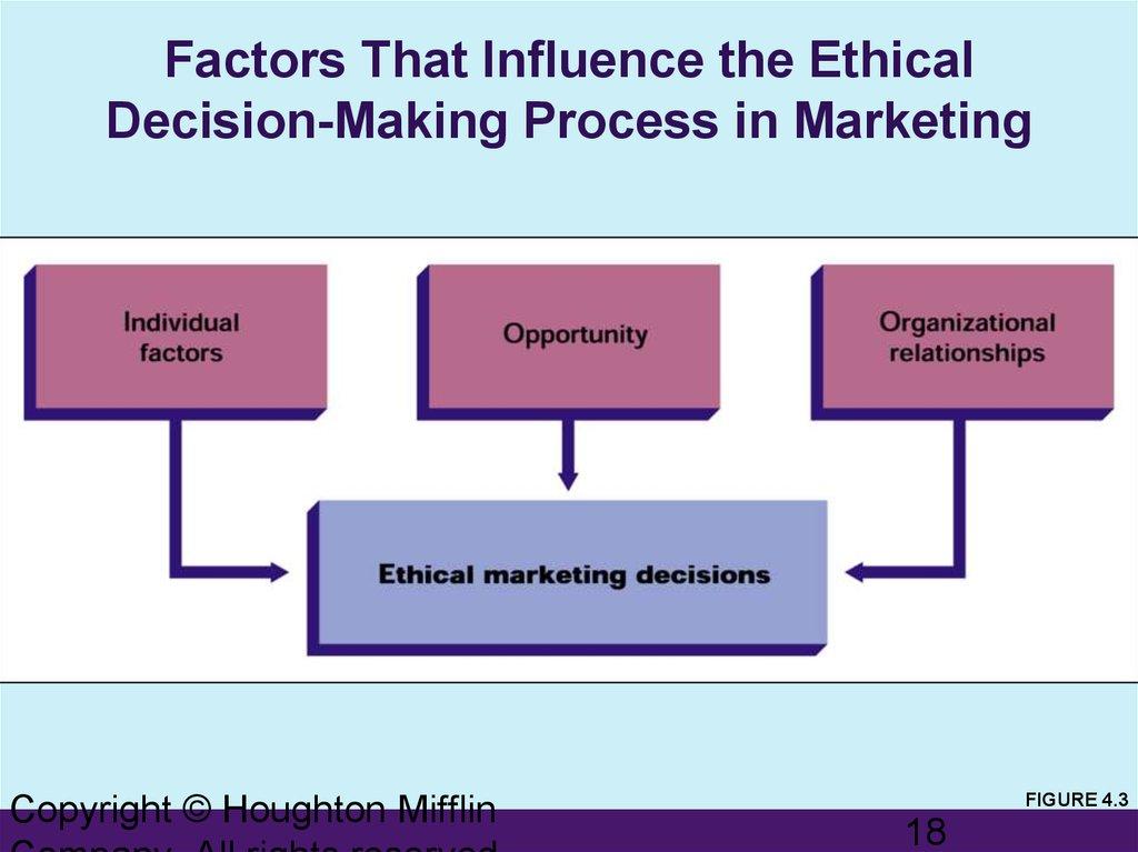 Ethics in Marketing (Marketing Management)