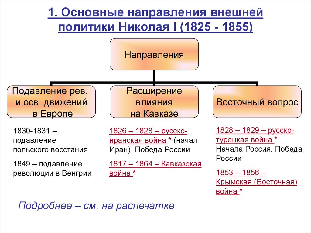 Внешняя политика Николая I. Направления внешней политики Александра I - презентация онлайн