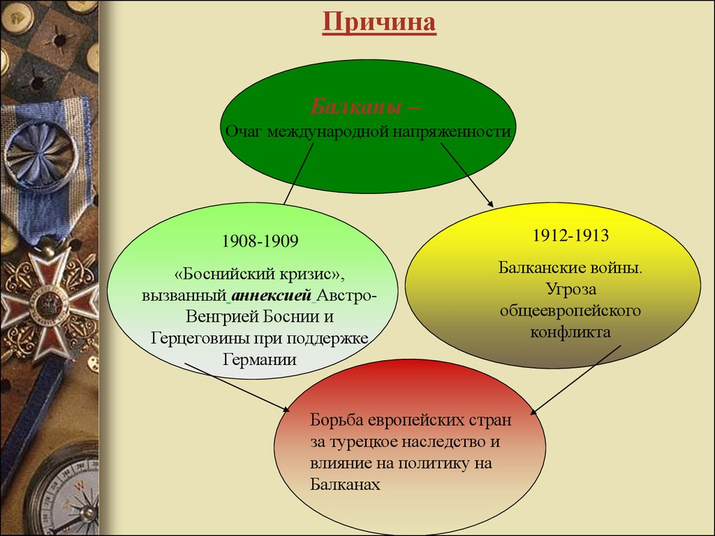 первая мировая война история россии презентация
