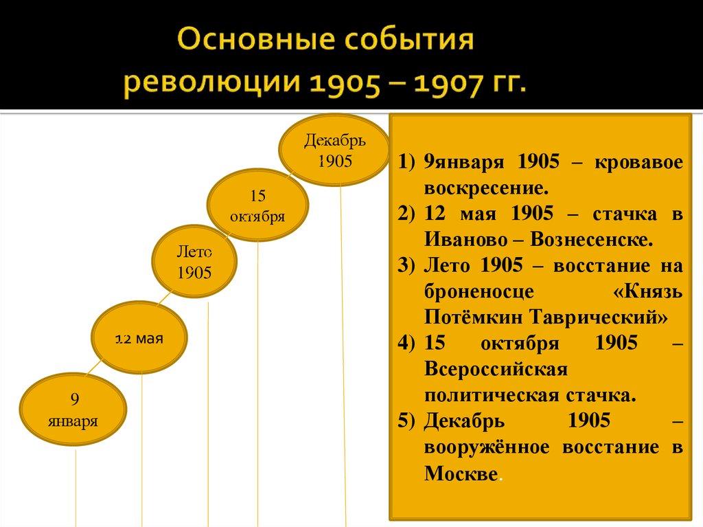 Событие связанное с революцией 1905-1907