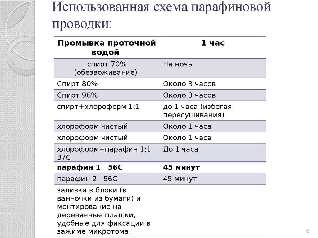 Анализ научного текста схема