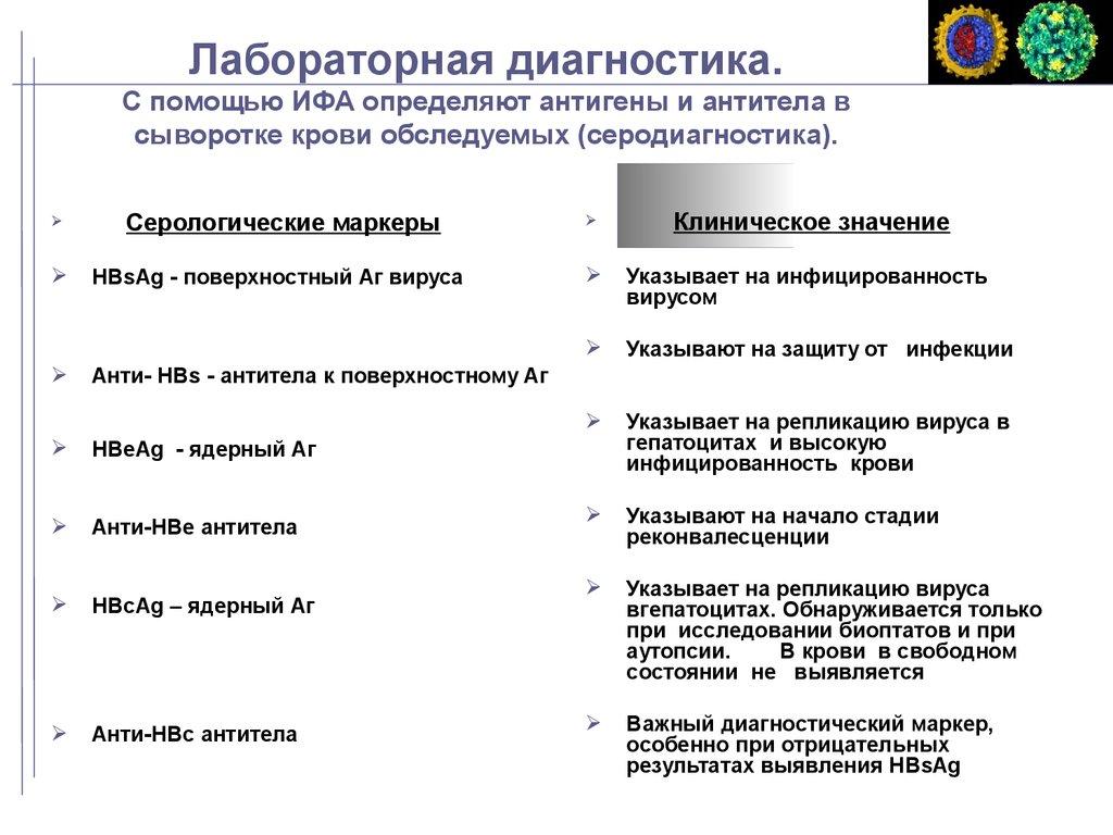 Гепатит B: симптомы, причины и лечение. Анализ гепатита B