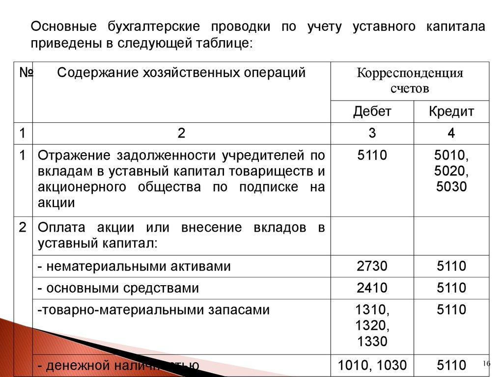 учет уставного капитала дипломная работа