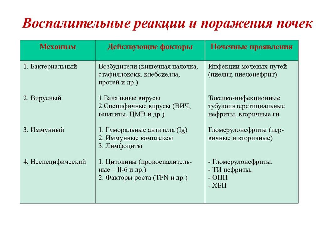 Провоспалительные цитокины таблица