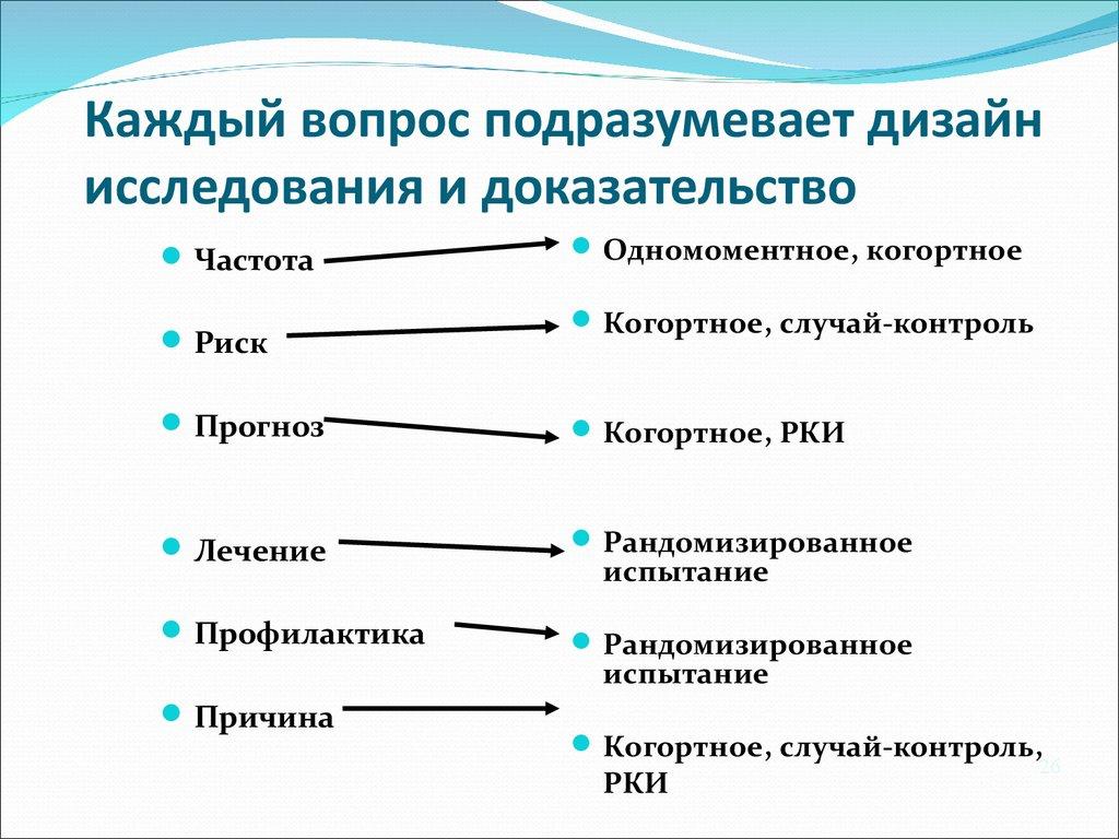 схема лечения аг по уровням доказательства