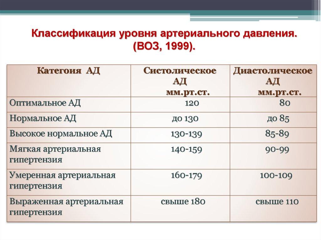 Гипертоническая болезнь 1 степени риск 3 что это такое o-li.ru