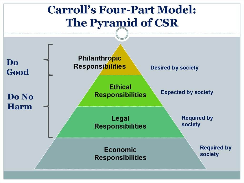carroll's csr pyramid Here we are isolating the ethical component of our csr pyramid and discussing it more thoroughly in the context of stakeholders.