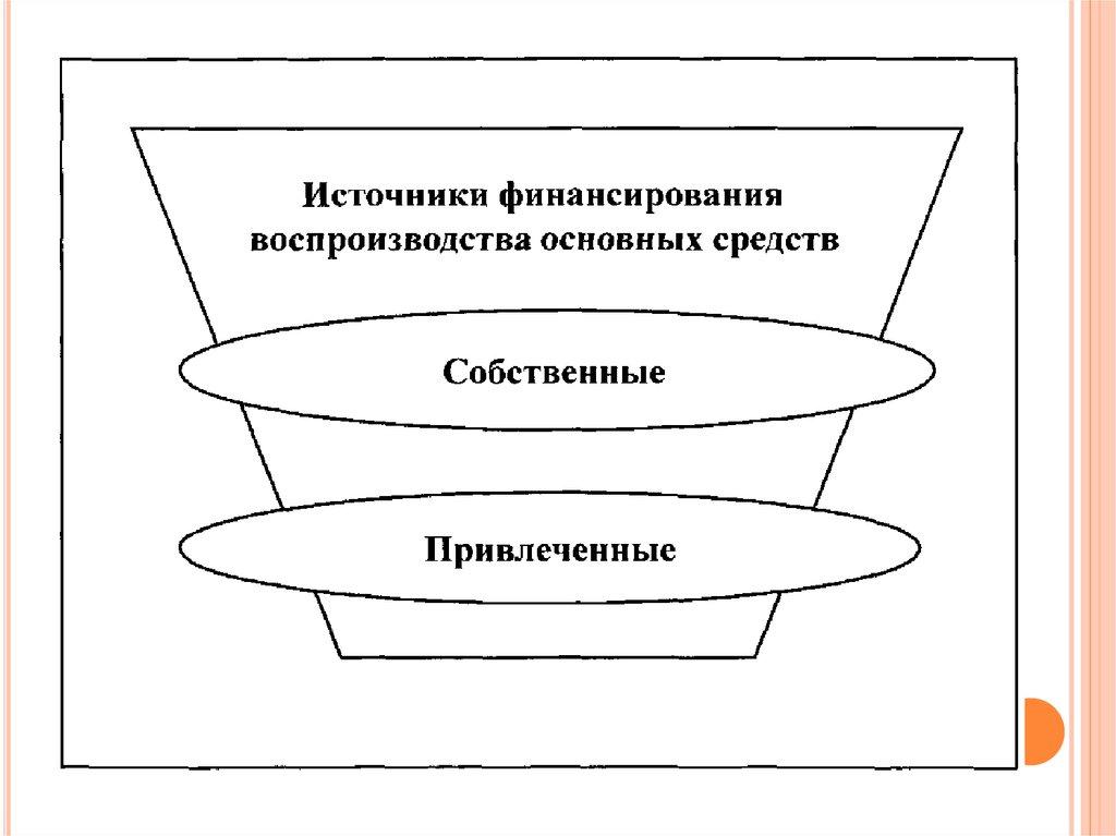 основной капитал организации курсовая