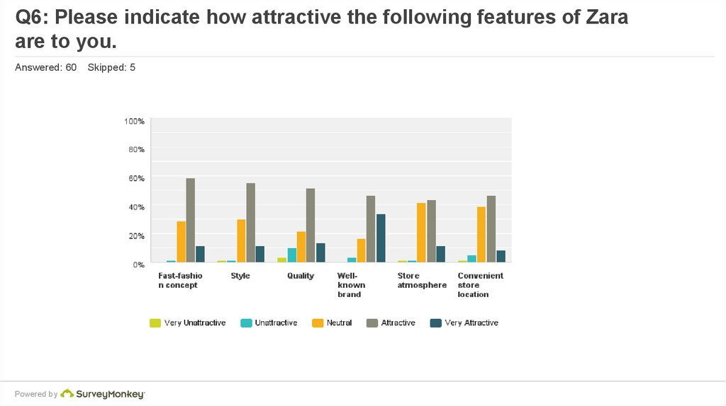 Effect of perceived brand origin associations