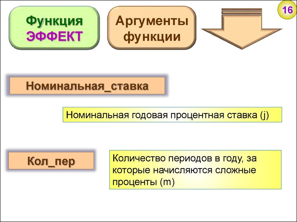 схема начисления простых, сложных процентов