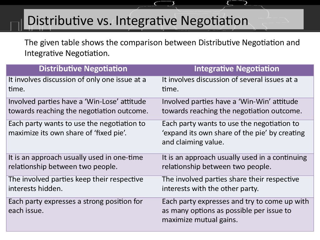 compare and contrast distributive and integrative negotiation strategies Negotiation theory, introduces basic definitions and concepts, and provides an overview of some of the main schools of thought contributing to the existing negotiation literature section four provides an overview of the essential elements of principled negotiations, and.