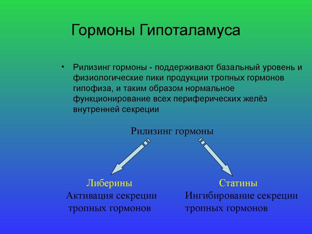 гормоны гипоталамуса либерины статины