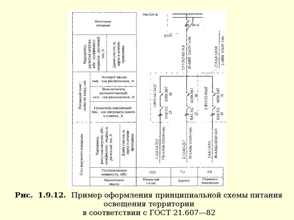монтаж распределительных электрических сетей и осветительных установок