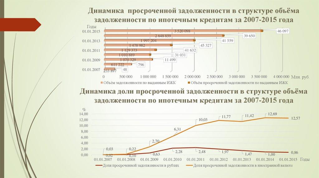 перспективы государственного кредита бесплатно: