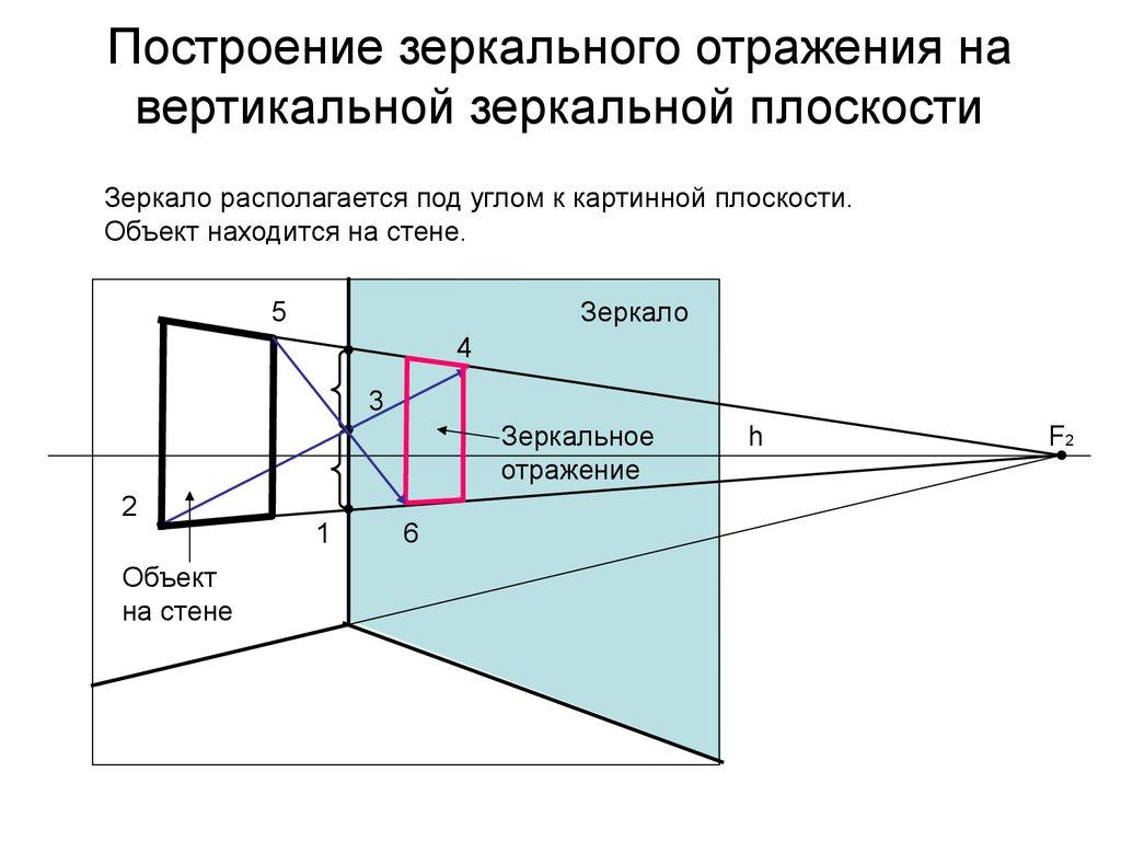 Как сделать зеркальное отражение объекта