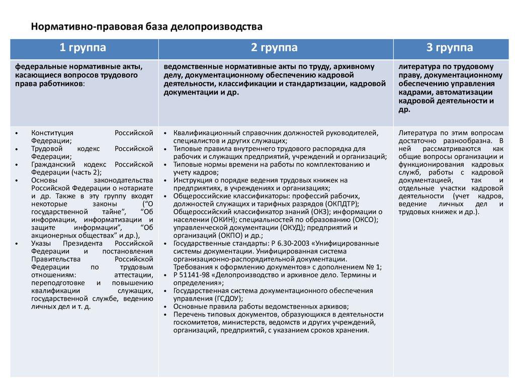 инструкция по делопроизводства в профсоюзах