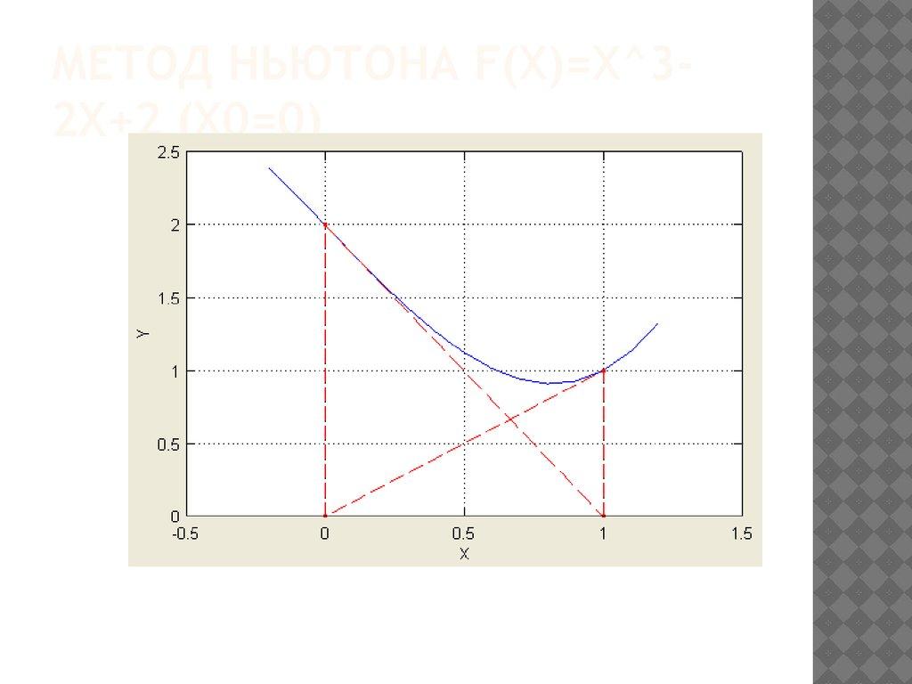 Математический технический анализ форекс