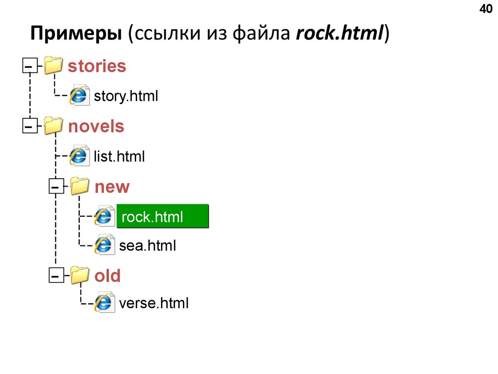 образец простого сайта html со ссылками