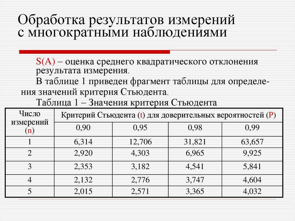 таблица результатов измерений excel