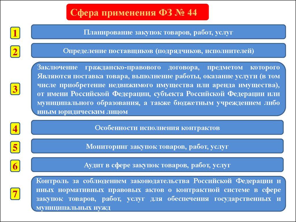 наставник Казенное учреждение плательщик пени по 44 фз лице было