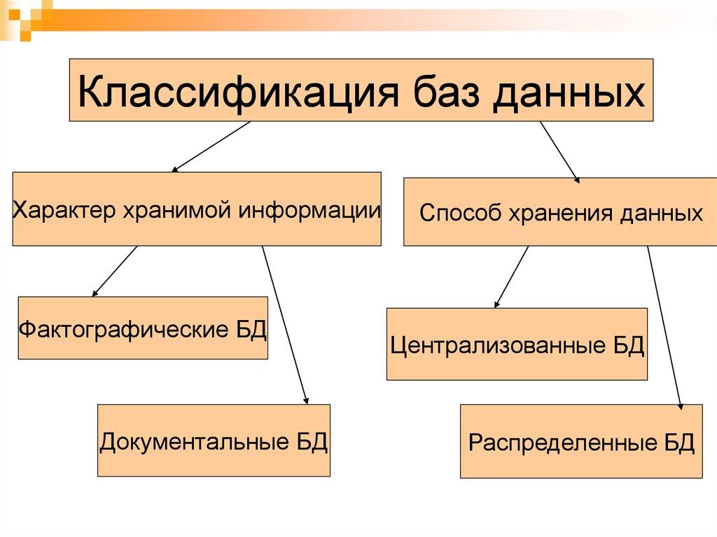 Субд и базы данных документальные централизованные распределенные фактографические классификация б а з д а н н ы х