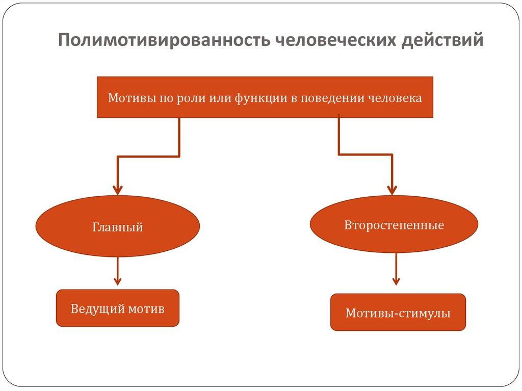 Как связаны деятельность и потребности