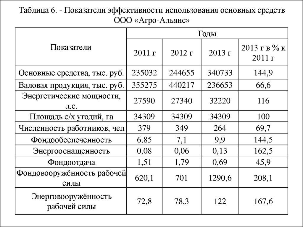 таблица показатели экономической деятельности предприятия