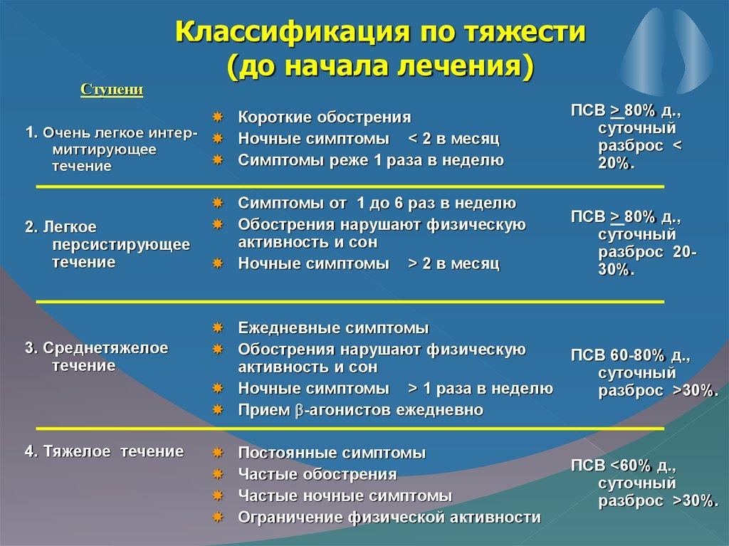 диагноз бронхиальная астма формулировка диагноза