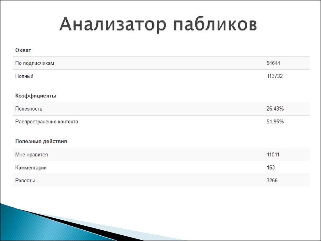 Какие есть ещё социальные сети кроме Одноклассники