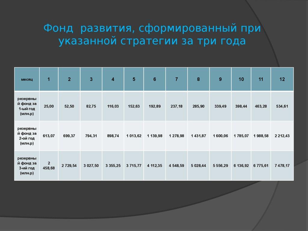 Современное состояние инвестиций в россии