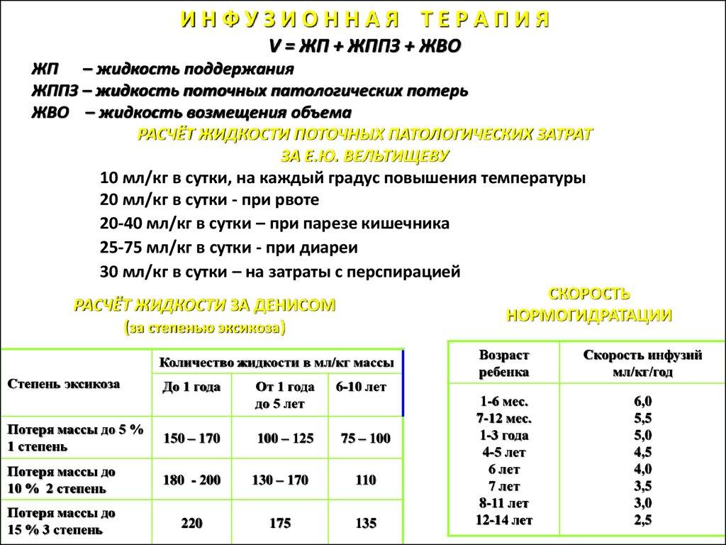 Инфекционные заболевания у детей симптомы и лечение
