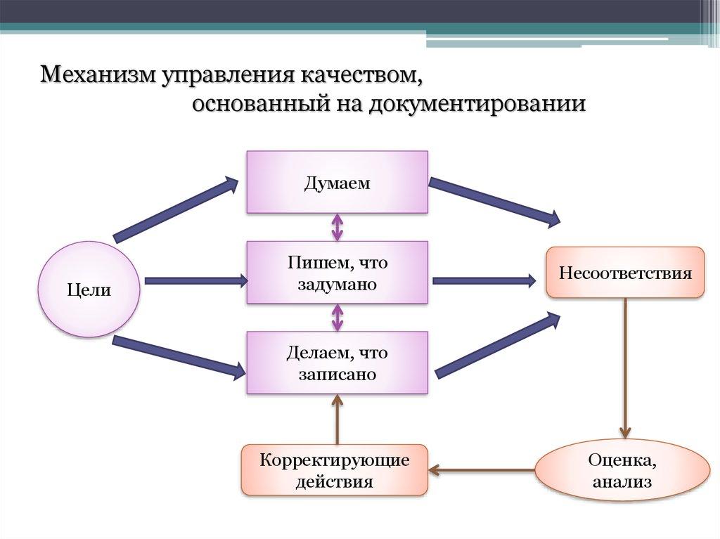 система менеджмента качества это система