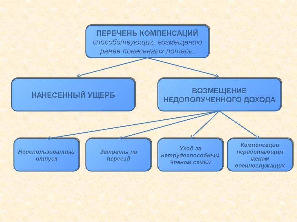 Понятие и система права социального обеспечения дипломная работа