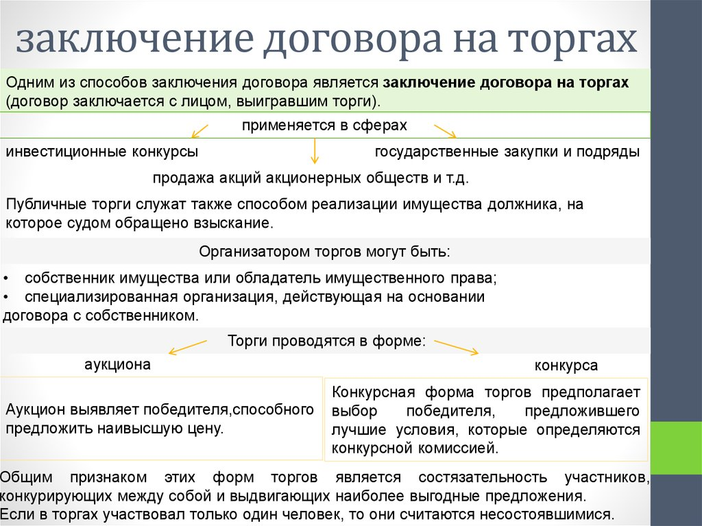 Порядок заключения договоров особенности на торгах заключение договора в обязательном по