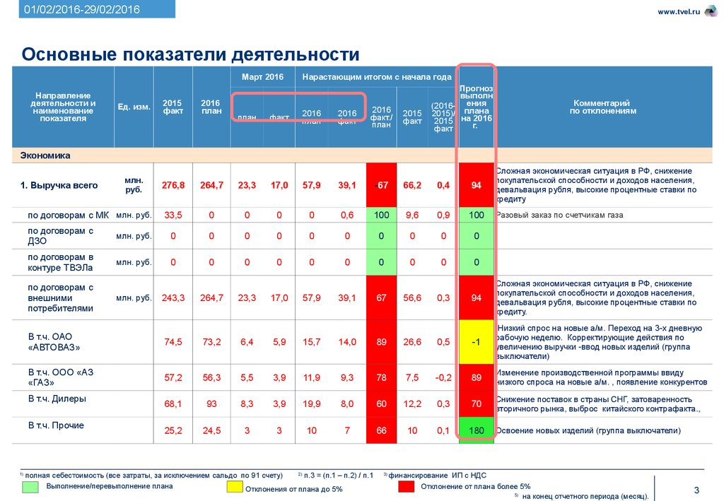 отчет о прохождении практики в отделе полиции