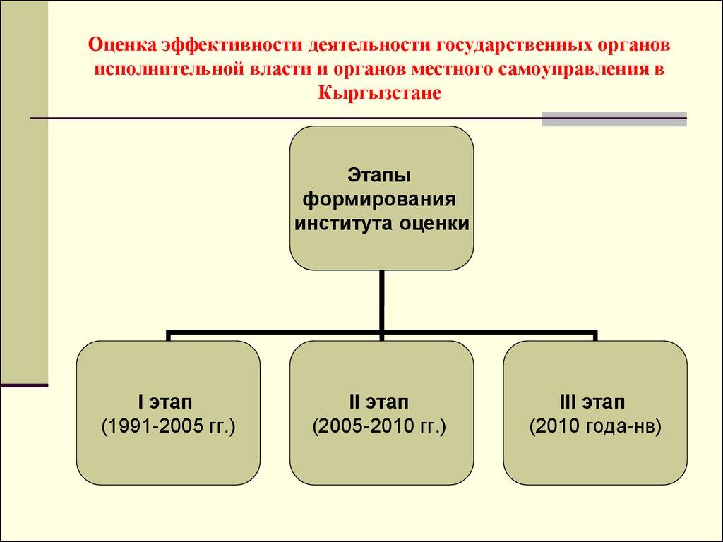 Конкурс в резерв органа исполнительной власти