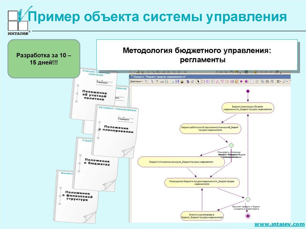 Организационная Структура Компании пример