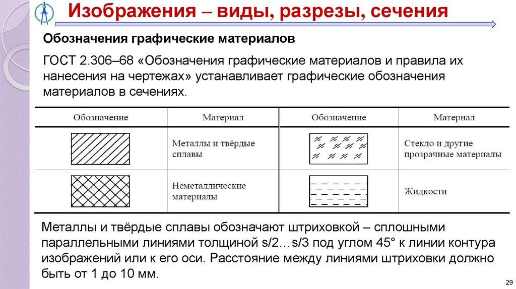 Правила оформления рисунков и графических материалов