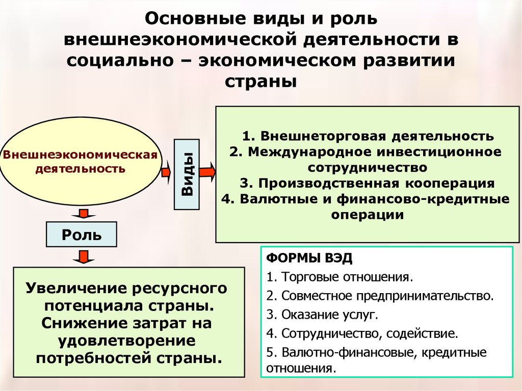 Сумма операции связанных с внешнеторговой деятельностью это