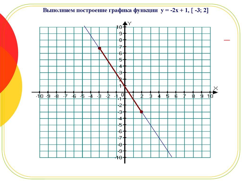 У.В. Линейная функция и её график ...: ppt-online.org/49816