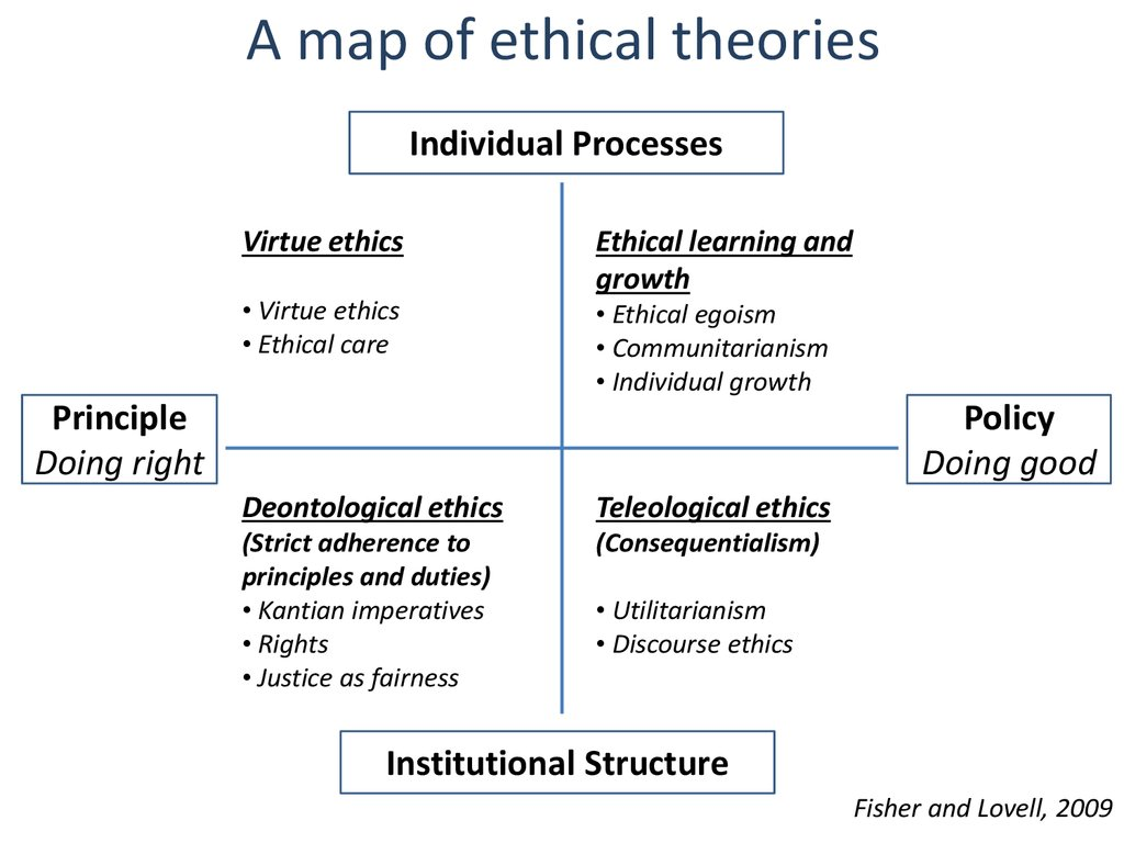 theories of kant for company ethics In moral philosophy, deontological ethics or deontology immanuel kant's theory of ethics is considered deontological for several different reasons.