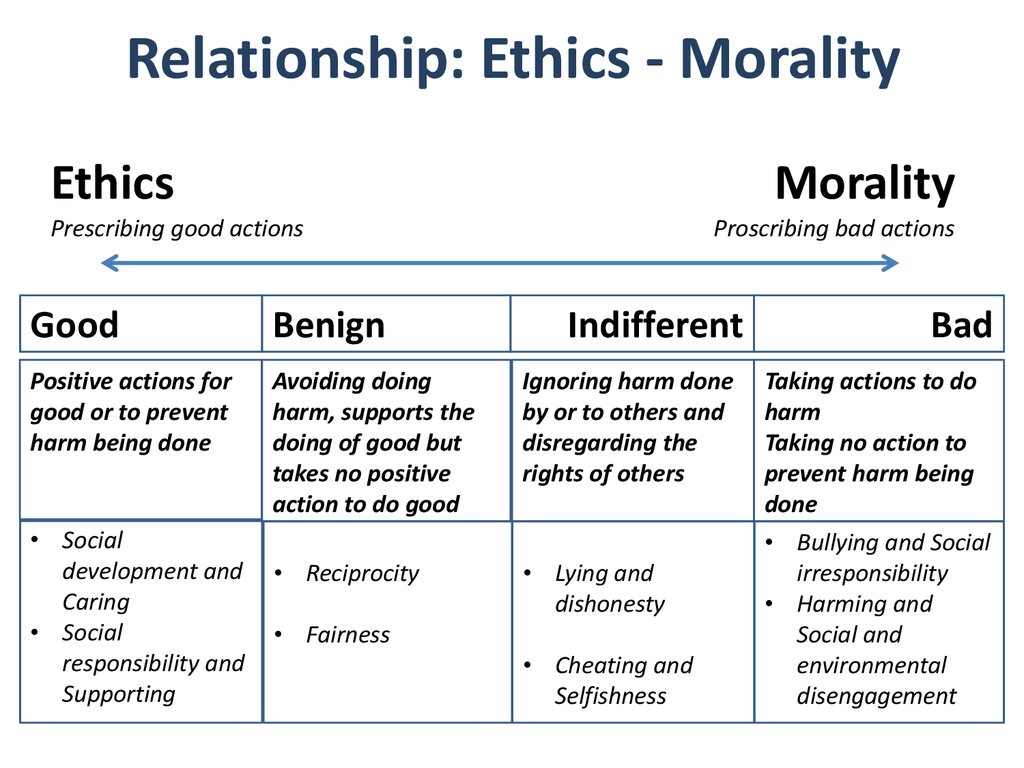 business ethics and moral motivation a Free essay: ethical and moral decisions in business ethics alone tend to be  of  ethical behavior—moral sensitivity, moral judgment, moral motivation, and.