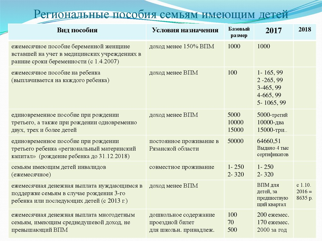 Пособия по беременности 2017-2018 году