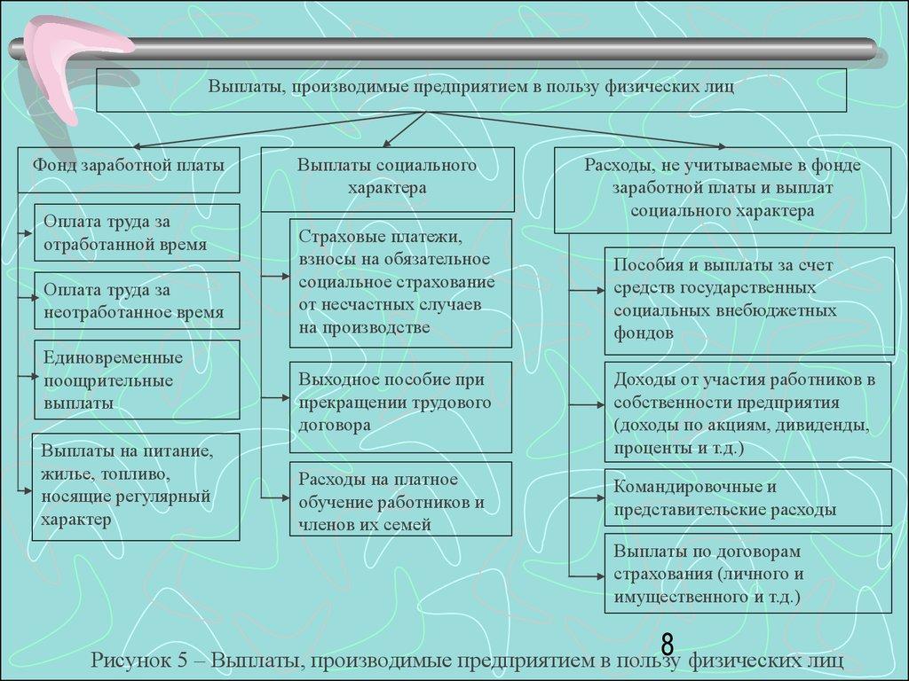 схема формы и системы оплаты труда персонала.