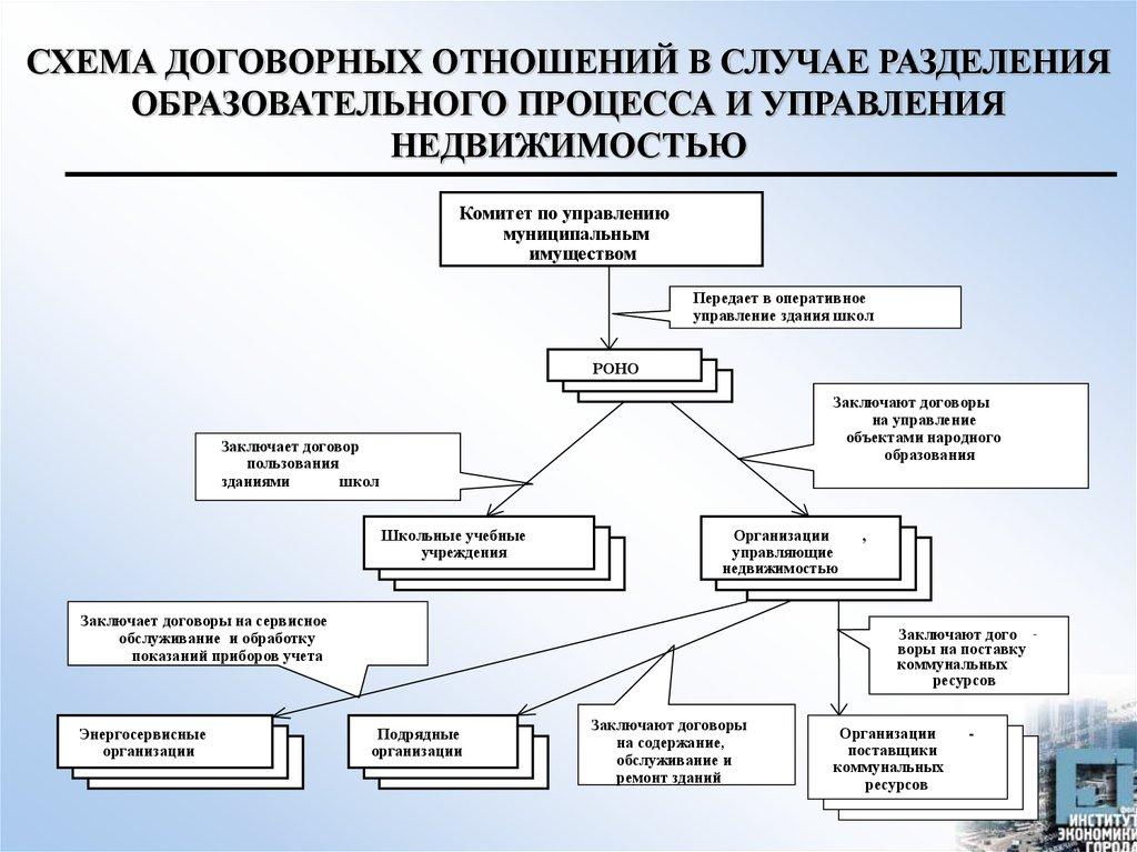 Диссертация на тему Землеустройство муниципальных Адвокатская палата Чувашской Республики