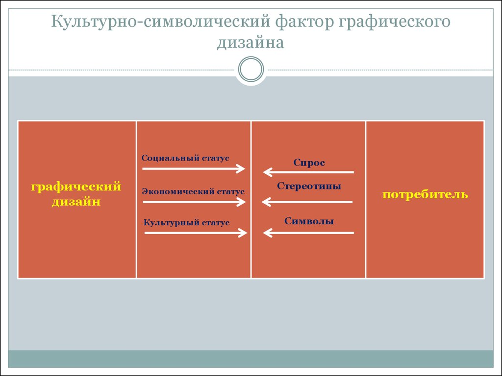 Тенденции развития дизайна